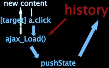 [教程]整合PJAX网页无刷新,支持评论和搜索...